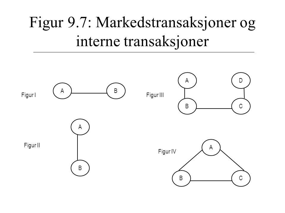 Figur 9.7: Markedstransaksjoner og interne transaksjoner AB Figur I BC AD Figur III BC A Figur IV A B Figur II