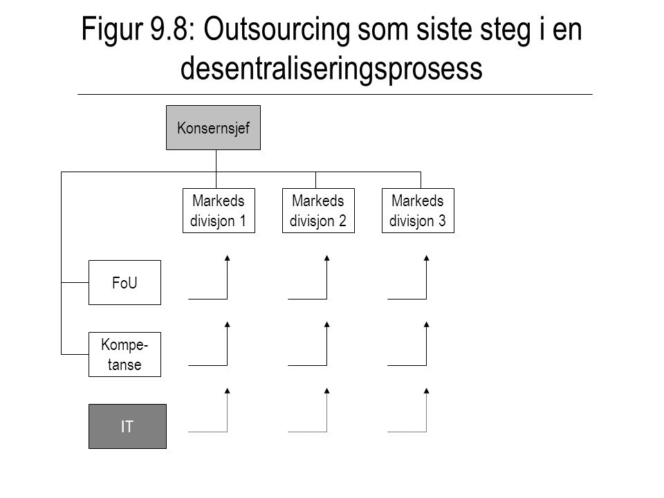 Figur 9.8: Outsourcing som siste steg i en desentraliseringsprosess IT FoU Kompe- tanse Markeds divisjon 1 Markeds divisjon 2 Markeds divisjon 3 Konsernsjef