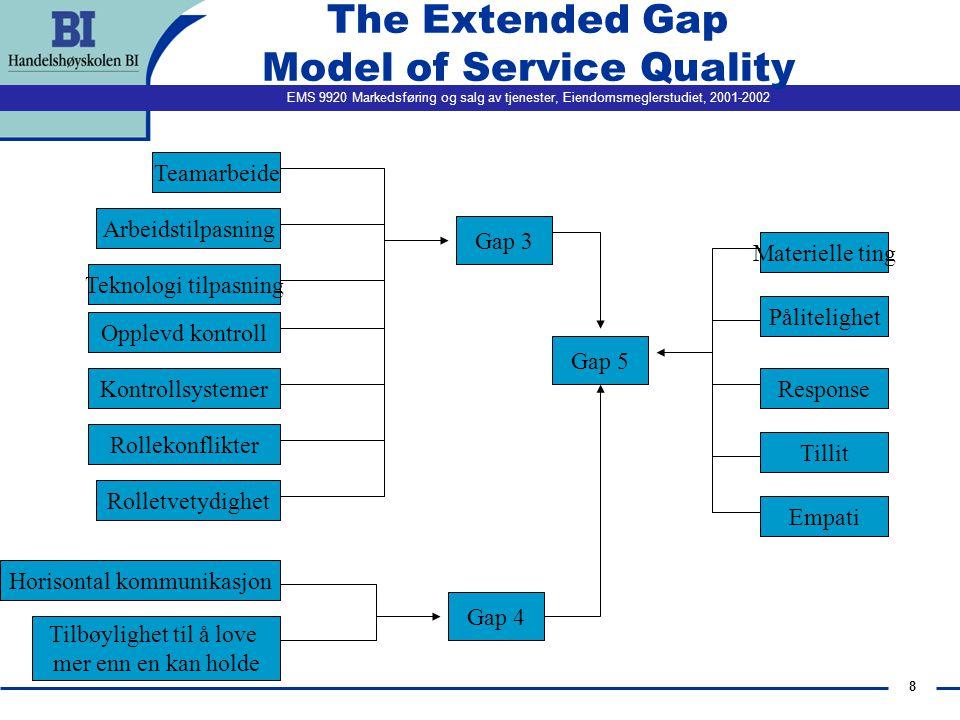 EMS 9920 Markedsføring og salg av tjenester, Eiendomsmeglerstudiet, 2001-2002 7 The Extended Gap Model of Service Quality Markedsorientering Kommunikasjon oppover Ant.