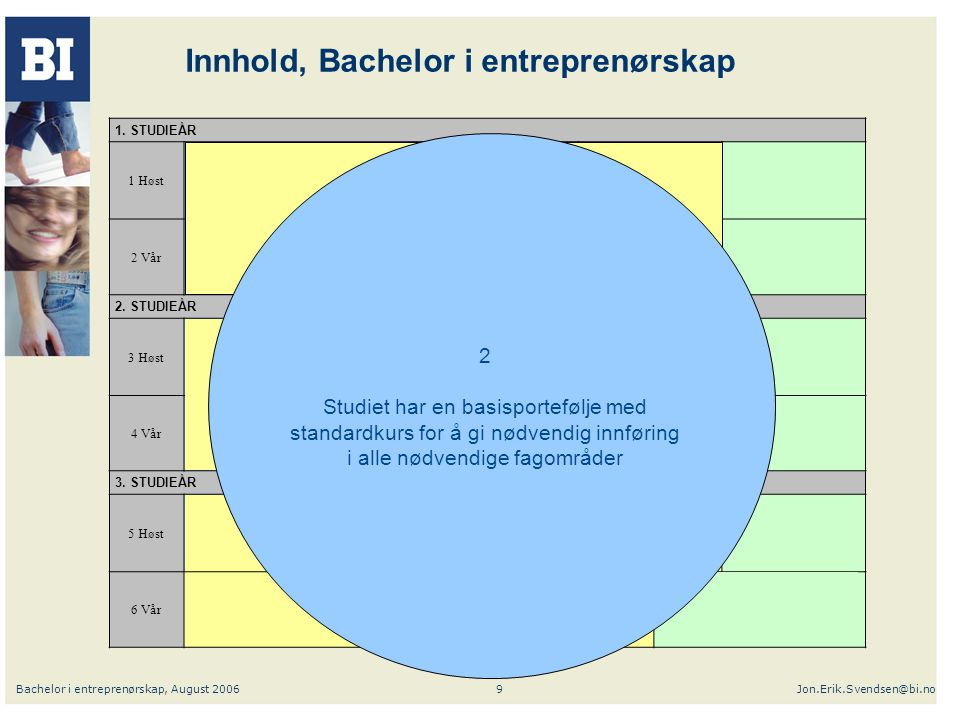 Bachelor i entreprenørskap, August 2006Jon.Erik.Svendsen@bi.no9 Innhold, Bachelor i entreprenørskap 1. STUDIEÅR 1 Høst BØK 2601 Bedriftsøkonomi I MRK