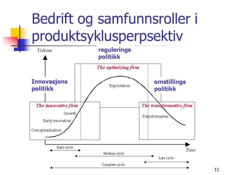 11 Bedrift og samfunnsroller i produktsyklusperpsektiv Innovasjons politikk regulerings politikk omstillings politikk