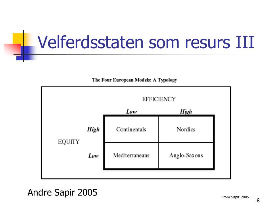 8 Velferdsstaten som resurs III From Sapir 2005 Andre Sapir 2005