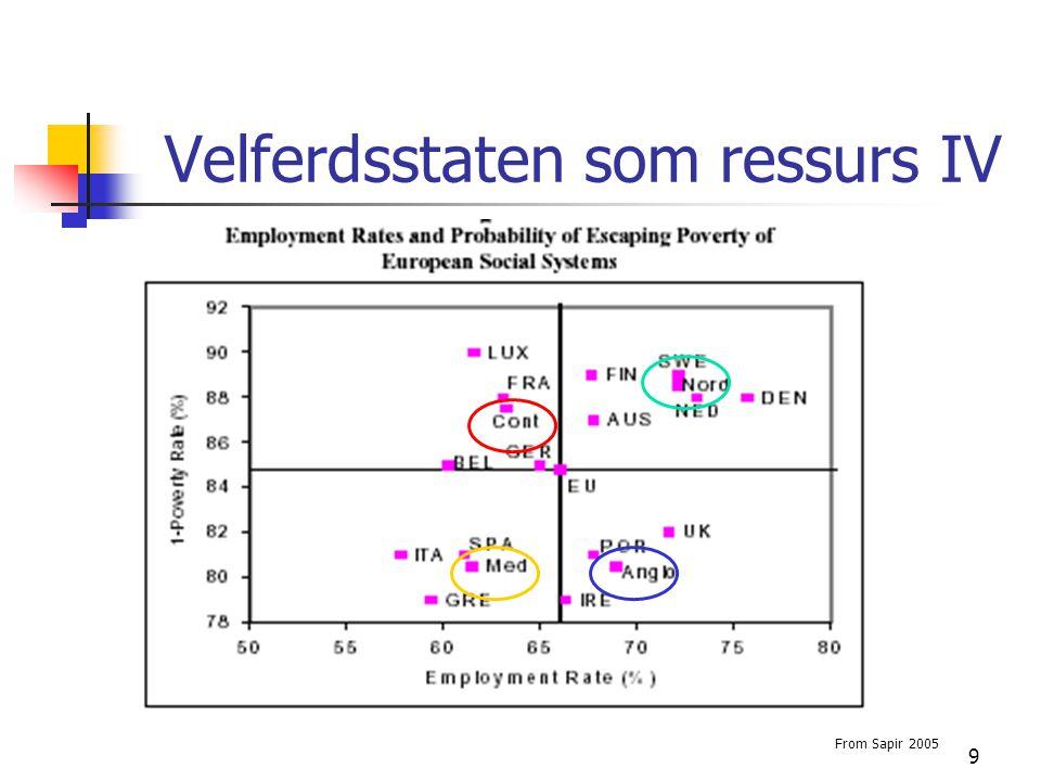 9 Velferdsstaten som ressurs IV From Sapir 2005