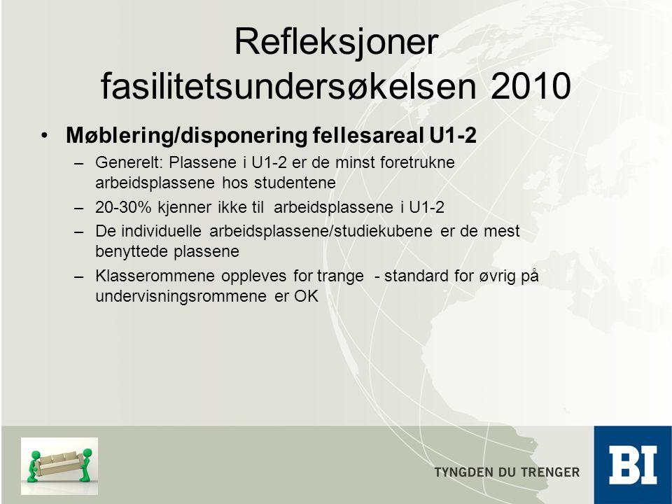 Refleksjoner fasilitetsundersøkelsen 2010 Møblering/disponering fellesareal U1-2 –Generelt: Plassene i U1-2 er de minst foretrukne arbeidsplassene hos