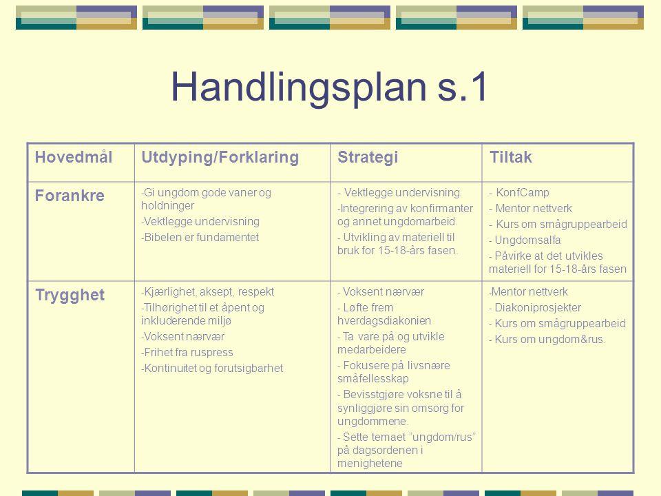 Handlingsplan s.1 HovedmålUtdyping/ForklaringStrategiTiltak Forankre - Gi ungdom gode vaner og holdninger - Vektlegge undervisning - Bibelen er fundamentet - Vektlegge undervisning.