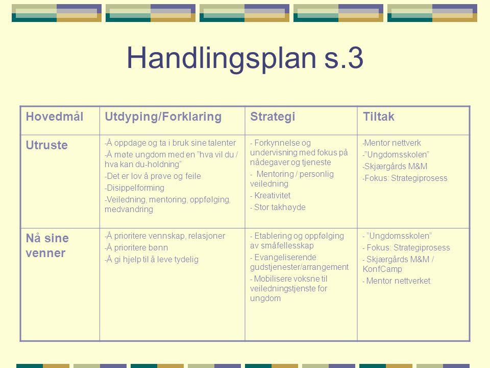 Handlingsplan s.3 HovedmålUtdyping/ForklaringStrategiTiltak Utruste - Å oppdage og ta i bruk sine talenter - Å møte ungdom med en hva vil du / hva kan du-holdning - Det er lov å prøve og feile - Disippelforming - Veiledning, mentoring, oppfølging, medvandring - Forkynnelse og undervisning med fokus på nådegaver og tjeneste - Mentoring / personlig veiledning - Kreativitet - Stor takhøyde - Mentor nettverk - Ungdomsskolen - Skjærgårds M&M - Fokus: Strategiprosess Nå sine venner - Å prioritere vennskap, relasjoner - Å prioritere bønn - Å gi hjelp til å leve tydelig - Etablering og oppfølging av småfellesskap - Evangeliserende gudstjenester/arrangement - Mobilisere voksne til veiledningstjenste for ungdom - Ungdomsskolen - Fokus: Strategiprosess - Skjærgårds M&M / KonfCamp - Mentor nettverket