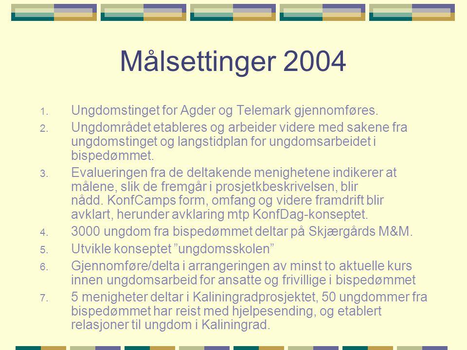 Målsettinger 2004 1. Ungdomstinget for Agder og Telemark gjennomføres.