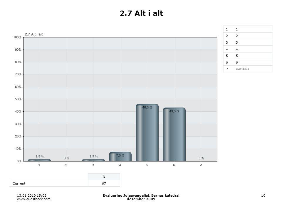 13.01.2010 15:02 www.questback.com Evaluering Juleevangeliet, Barnas katedral desember 2009 10 2.7 Alt i alt 11 22 33 44 55 66 7Vet ikke N Current67