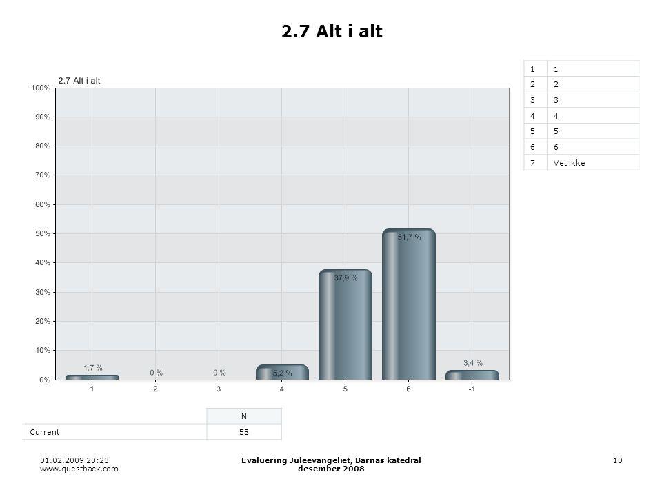 01.02.2009 20:23 www.questback.com Evaluering Juleevangeliet, Barnas katedral desember 2008 10 2.7 Alt i alt 11 22 33 44 55 66 7Vet ikke N Current58