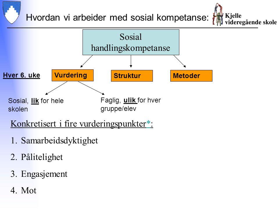 Hvordan vi arbeider med sosial kompetanse: Vurdering StrukturMetoder Faglig, ulik for hver gruppe/elev Sosial, lik for hele skolen Konkretisert i fire