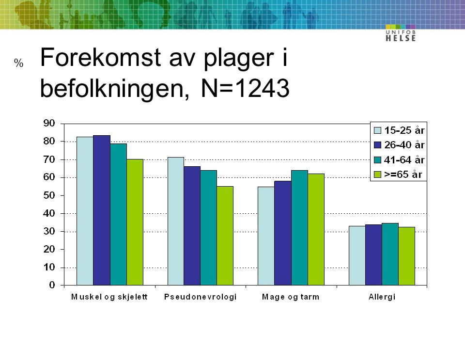 Forekomst av plager i befolkningen, N=1243 %