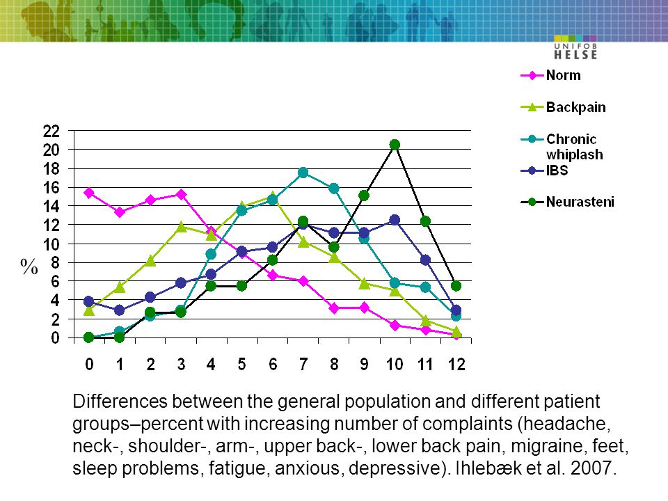 Differences between the general population and different patient groups–percent with increasing number of complaints (headache, neck-, shoulder-, arm-, upper back-, lower back pain, migraine, feet, sleep problems, fatigue, anxious, depressive).