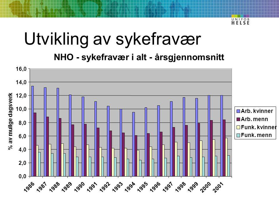 Utvikling av sykefravær NHO - sykefravær i alt - årsgjennomsnitt 0,0 2,0 4,0 6,0 8,0 10,0 12,0 14,0 16,0 1986198719881989199019911992199319941995199619971998199920002001 % av mulige dagsverk Arb.