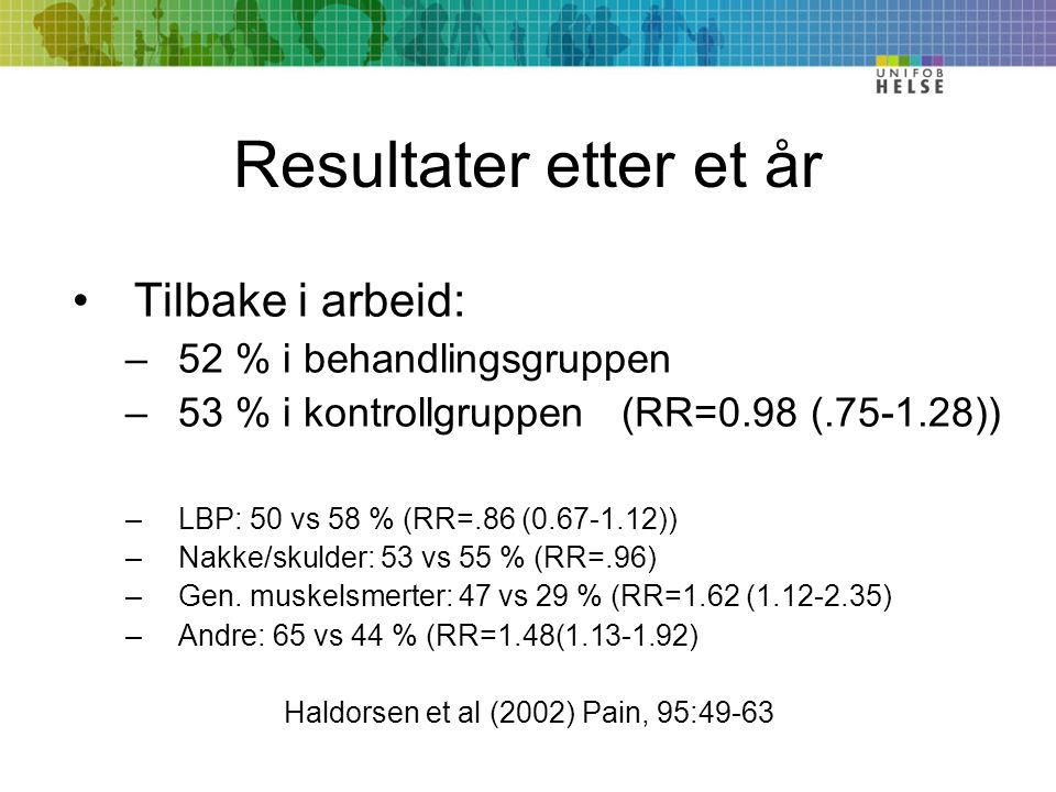 Resultater etter et år Tilbake i arbeid: –52 % i behandlingsgruppen –53 % i kontrollgruppen (RR=0.98 (.75-1.28)) –LBP: 50 vs 58 % (RR=.86 (0.67-1.12)) –Nakke/skulder: 53 vs 55 % (RR=.96) –Gen.