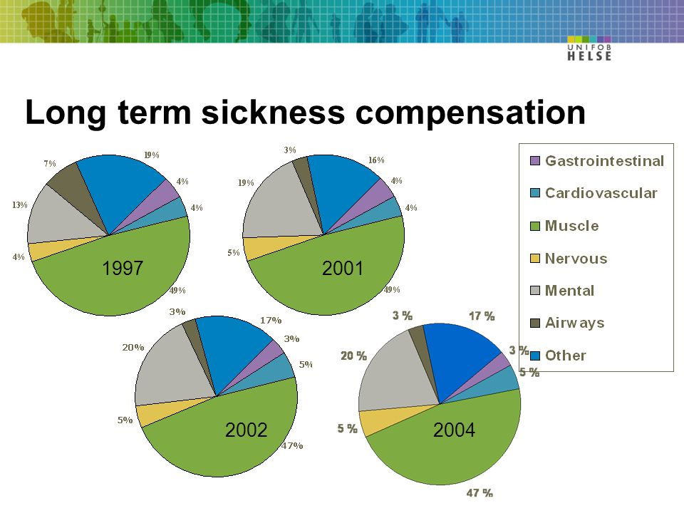 19972001 2002 Long term sickness compensation 2004