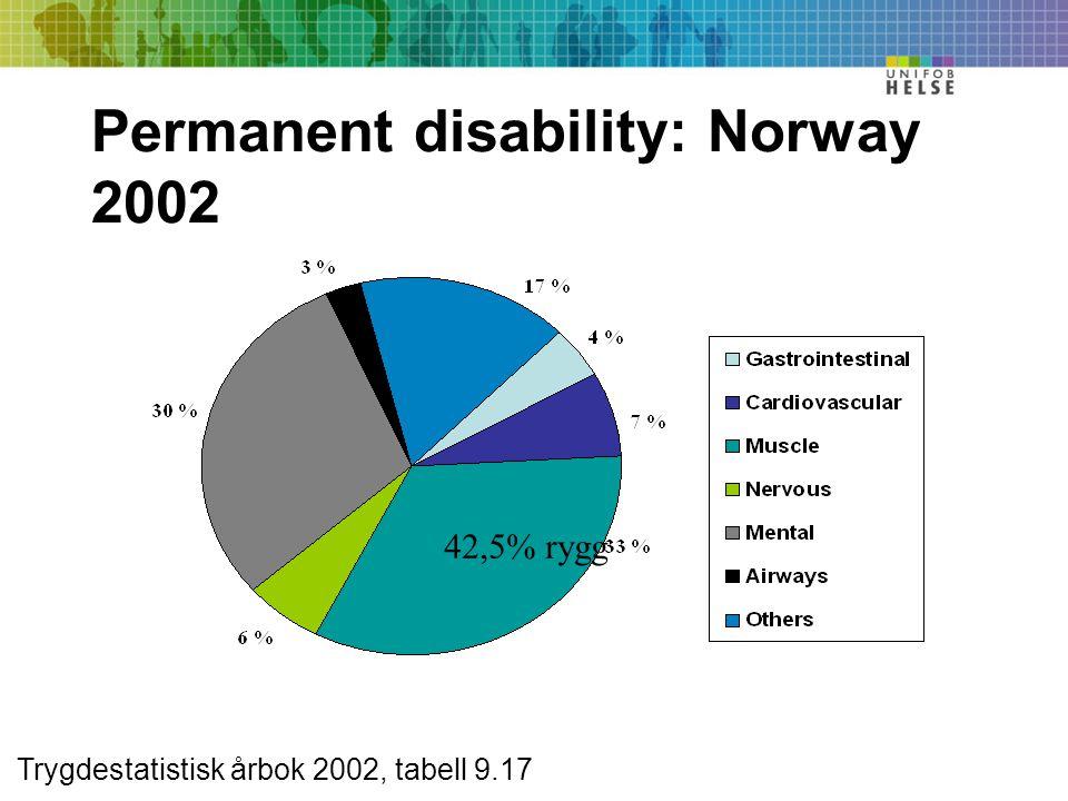 Permanent disability: Norway 2002 Trygdestatistisk årbok 2002, tabell 9.17 42,5% rygg