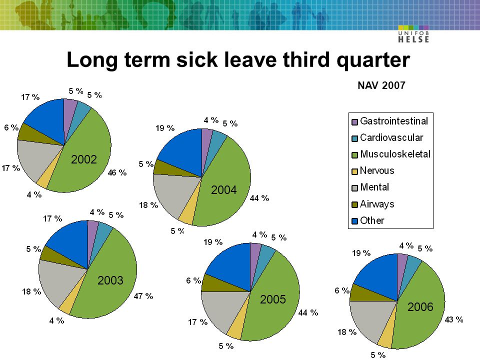 2002 2003 2004 2005 2006 Long term sick leave third quarter NAV 2007