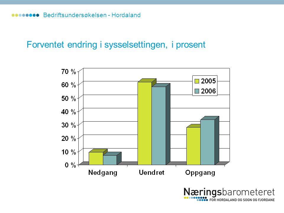 Forventet endring i sysselsettingen, i prosent Bedriftsundersøkelsen - Hordaland