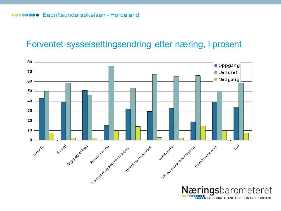 Forventet sysselsettingsendring etter næring, i prosent Bedriftsundersøkelsen - Hordaland