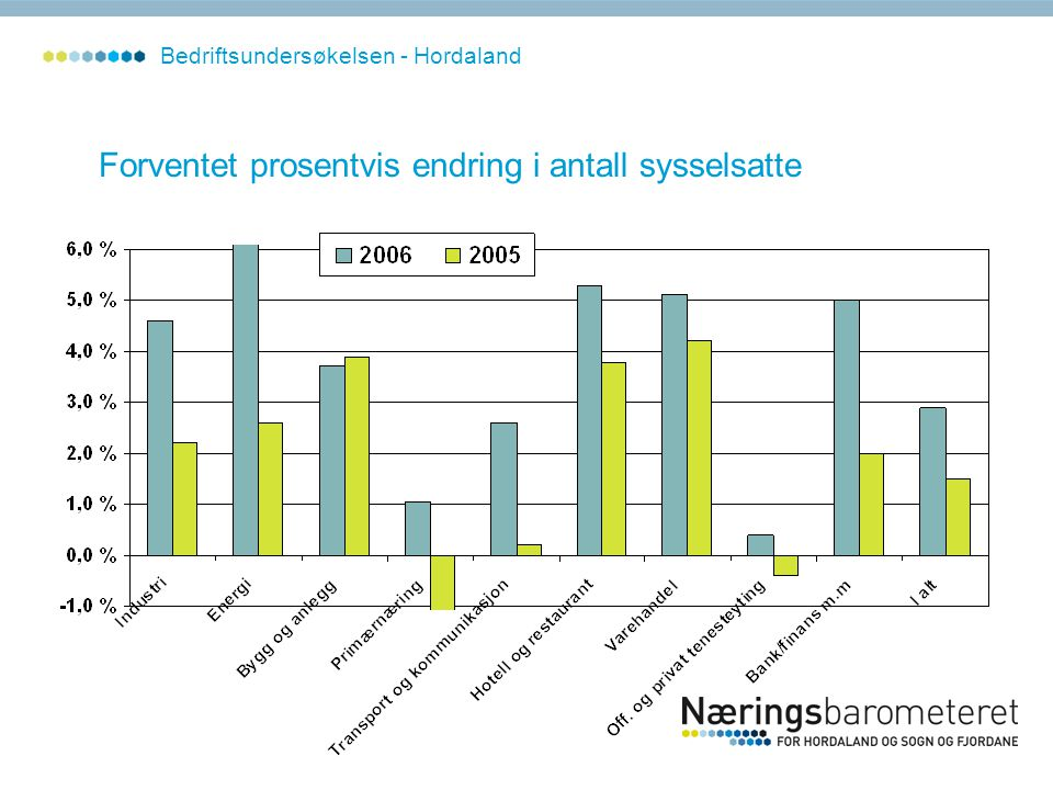 Forventet prosentvis endring i antall sysselsatte Bedriftsundersøkelsen - Hordaland