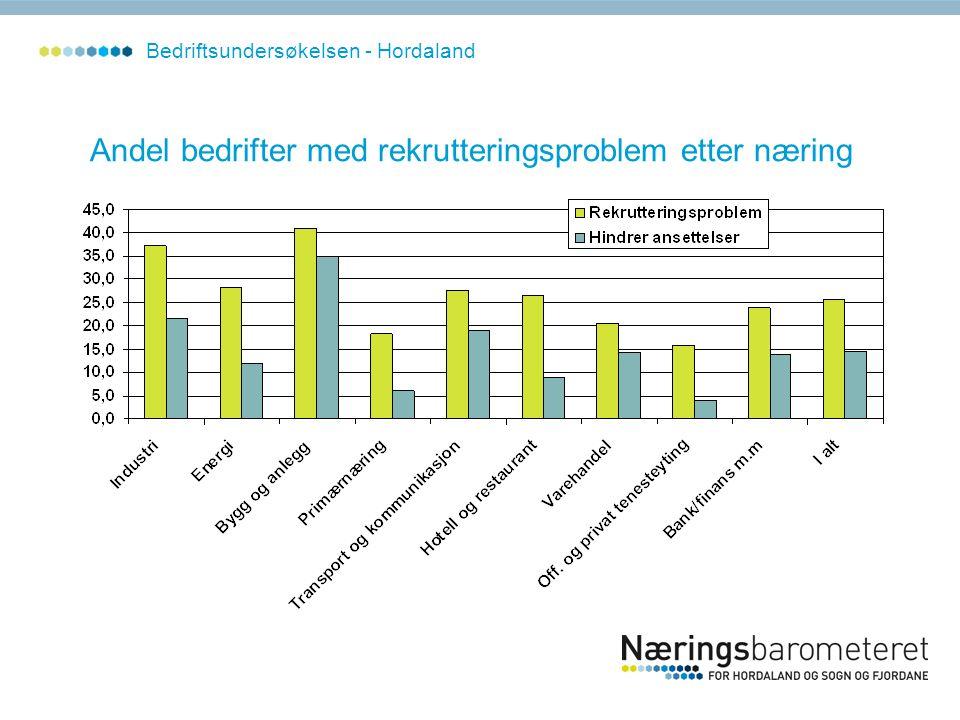 Andel bedrifter med rekrutteringsproblem etter næring Bedriftsundersøkelsen - Hordaland