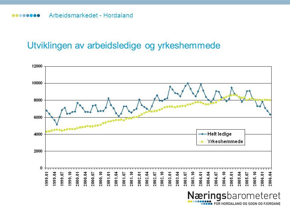 Utviklingen av arbeidsledige og yrkeshemmede Arbeidsmarkedet - Hordaland