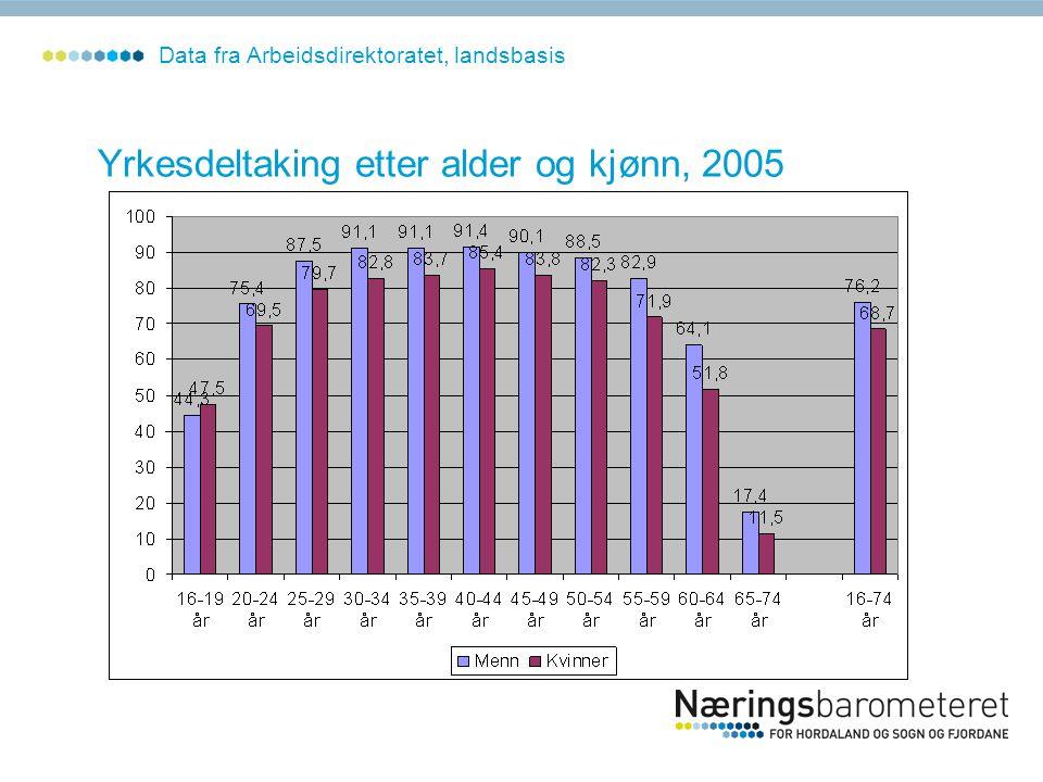 Yrkesdeltaking etter alder og kjønn, 2005 Data fra Arbeidsdirektoratet, landsbasis