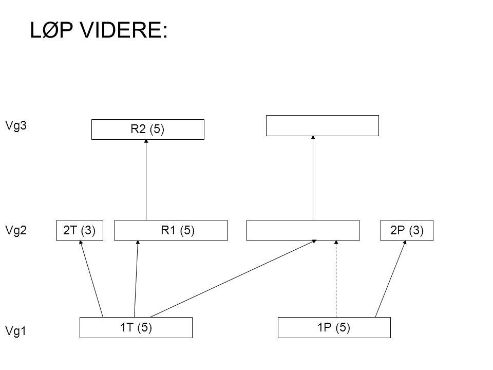 LØP VIDERE: 1T (5)1P (5) 2T (3) R1 (5)2P (3) R2 (5) Vg1 Vg2 Vg3