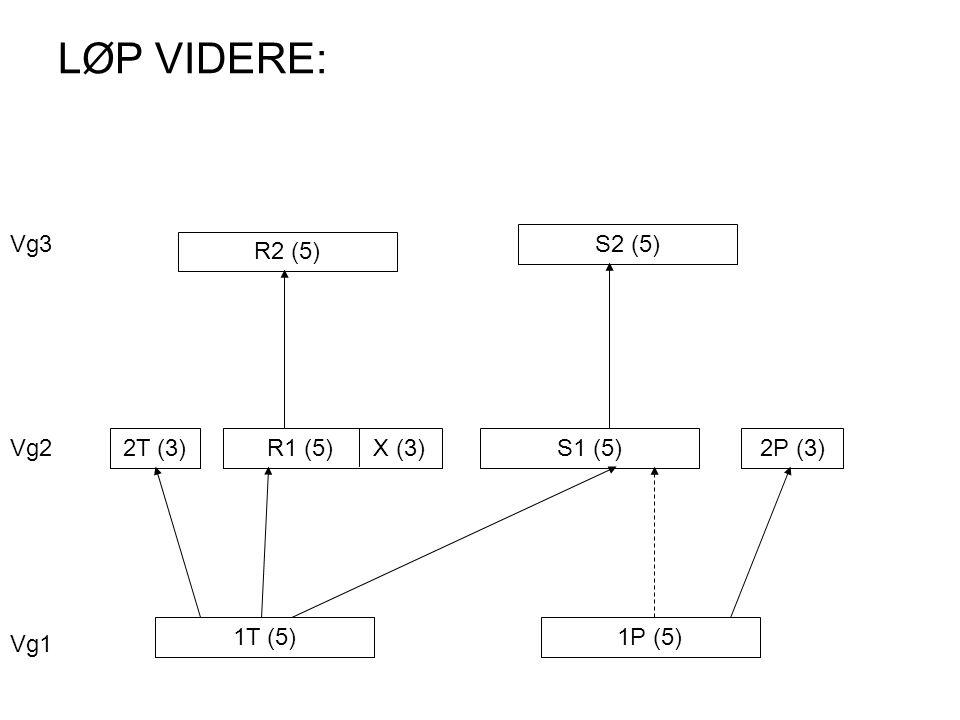 LØP VIDERE: 1T (5)1P (5) 2T (3) R1 (5) X (3)S1 (5)2P (3) R2 (5) S2 (5) Vg1 Vg2 Vg3