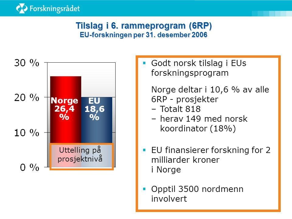 Norge 26,4 % EU 18,6 % Tilslag i 6. rammeprogram (6RP) EU-forskningen per 31. desember 2006 Uttelling på prosjektnivå  Godt norsk tilslag i EUs forsk