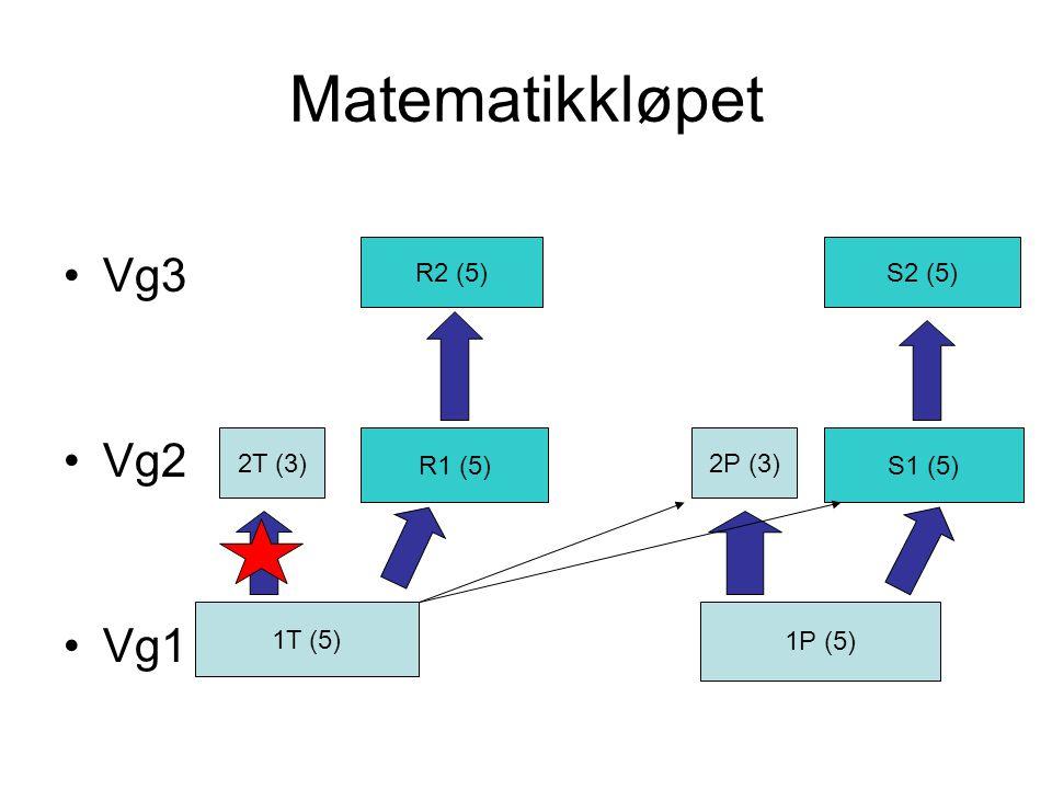 Matematikkløpet Vg3 Vg2 Vg1 1T (5) 1P (5) 2T (3) R1 (5) 2P (3) S1 (5) R2 (5)S2 (5)