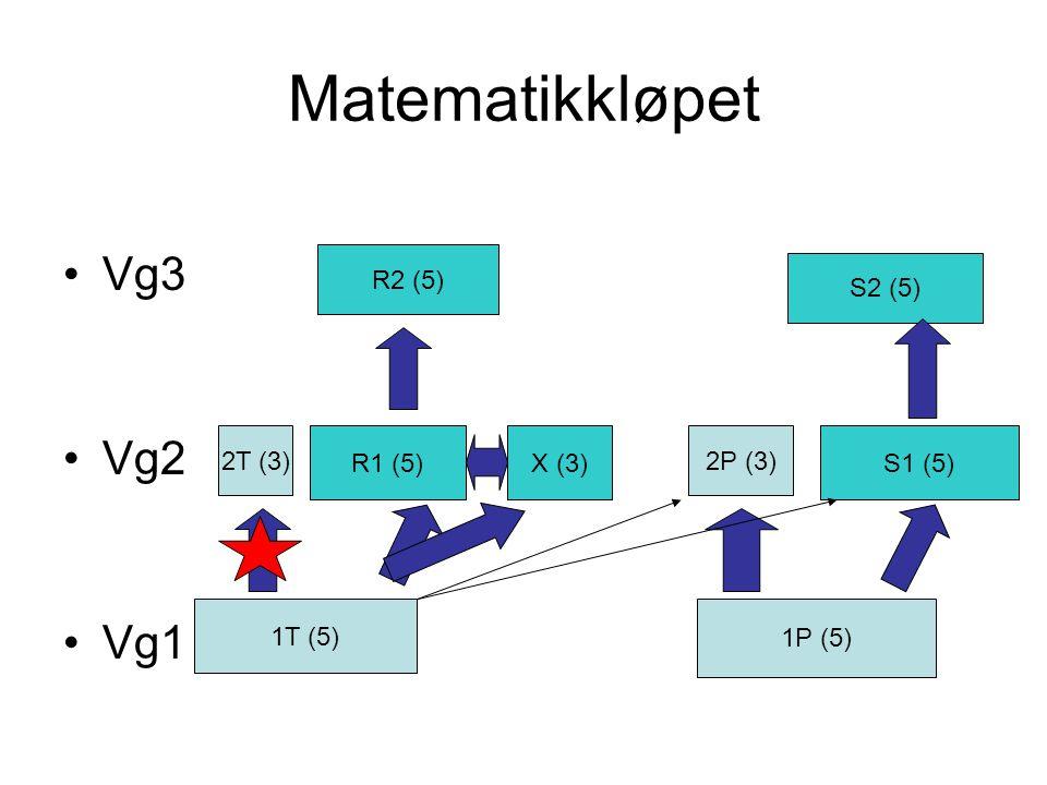 Matematikkløpet Vg3 Vg2 Vg1 1T (5) 1P (5) 2T (3) R1 (5) 2P (3) S1 (5) R2 (5) S2 (5) X (3)