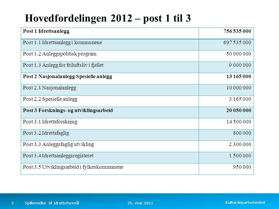 Kulturdepartementet Norsk mal: Tekst uten kulepunkter Hovedfordelingen 2012 – post 1 til 3 25.