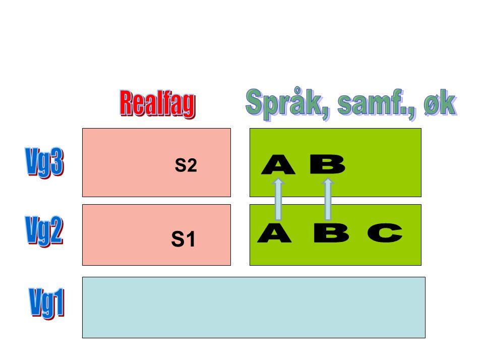 Valgmuligheter innen realfag: En kan velge 4 realfag på Vg2 En har flere valgmuligheter selv om det velges fag fra Språk, samf.