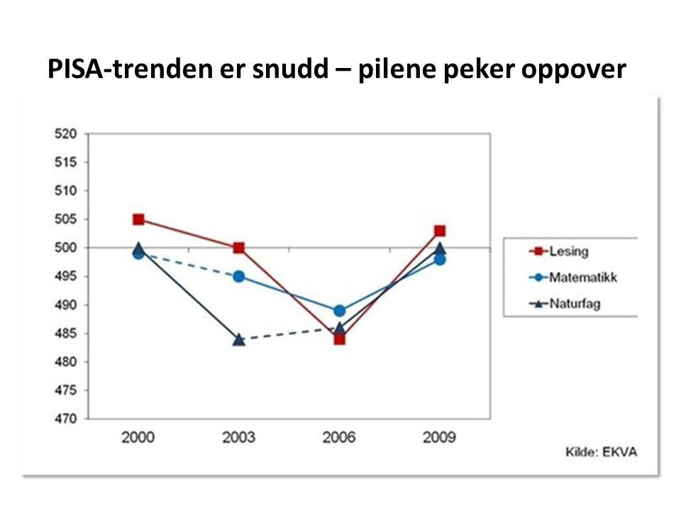 PISA-trenden er snudd – pilene peker oppover