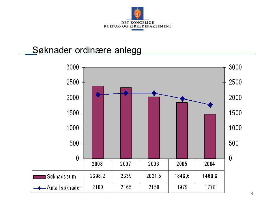 Kommunene i Hordaland 10. sept.084 Søknadssummer for de store anleggskategoriene Millioner kroner
