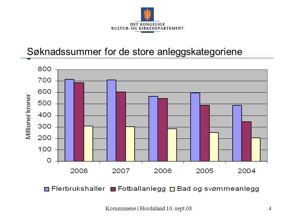 Kommunene i Hordaland 10. sept.085 Søknader nærmiljøanlegg Millioner kroner Antall søknader