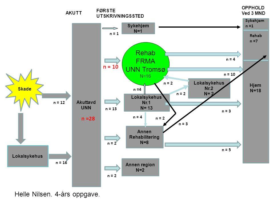 Skade Lokalsykehus Akuttavd UNN Hjem N=18 Sykehjem N=1 Lokalsykehus Nr.1 N= 13 Annen Rehabilitering N=8 Annen region N=2 n =28 n = 1 n = 10 n = 13 n =