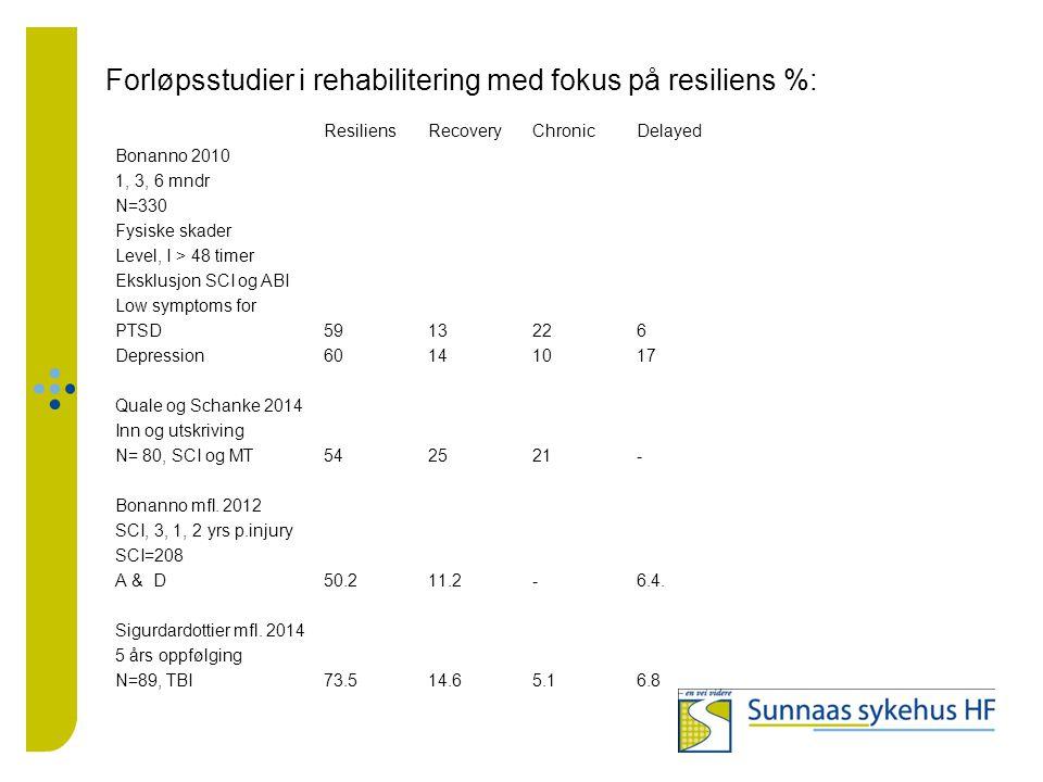 Forløpsstudier i rehabilitering med fokus på resiliens %: ResiliensRecoveryChronicDelayed Bonanno 2010 1, 3, 6 mndr N=330 Fysiske skader Level, I > 48