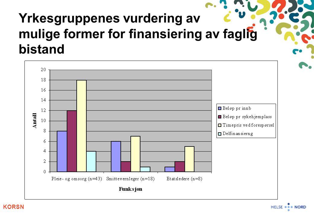 KORSN Yrkesgruppenes vurdering av mulige former for finansiering av faglig bistand