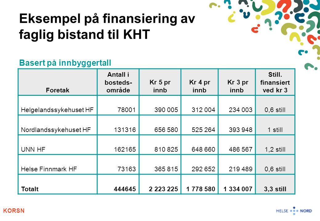 KORSN Eksempel på finansiering av faglig bistand til KHT Basert på innbyggertall Foretak Antall i bosteds- område Kr 5 pr innb Kr 4 pr innb Kr 3 pr in