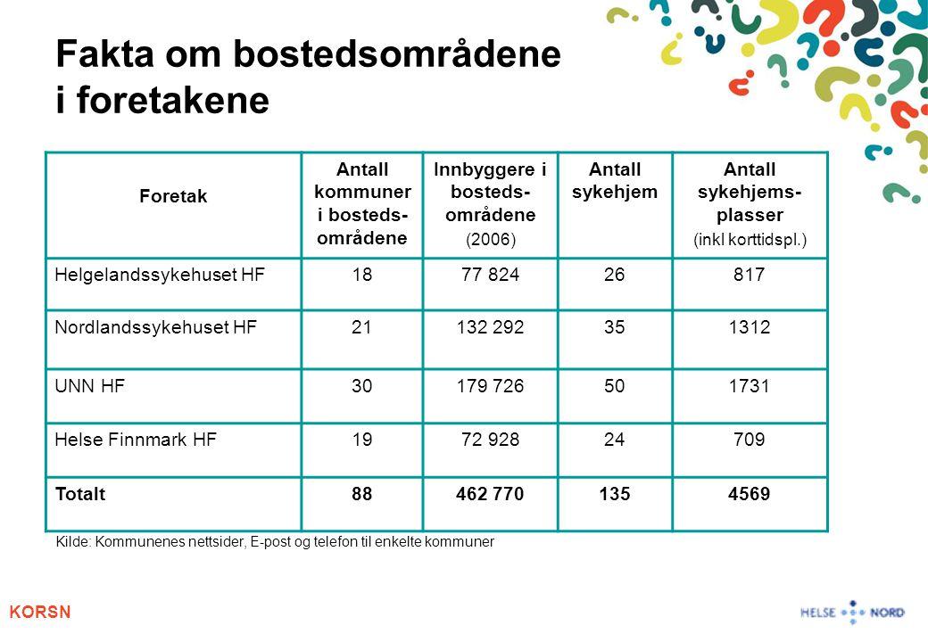 KORSN Fakta om bostedsområdene i foretakene Kilde: Kommunenes nettsider, E-post og telefon til enkelte kommuner Foretak Antall kommuner i bosteds- områdene Innbyggere i bosteds- områdene (2006) Antall sykehjem Antall sykehjems- plasser (inkl korttidspl.) Helgelandssykehuset HF1877 82426817 Nordlandssykehuset HF21132 292351312 UNN HF30179 726501731 Helse Finnmark HF1972 92824709 Totalt88462 7701354569