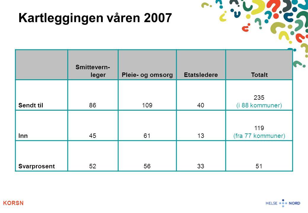 KORSN Kartleggingen våren 2007 Smittevern- legerPleie- og omsorgEtatsledereTotalt Sendt til8610940 235 (i 88 kommuner) Inn456113 119 (fra 77 kommuner) Svarprosent52563351