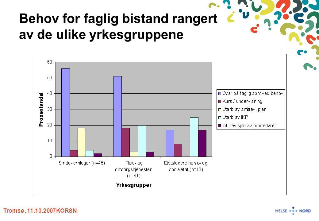 Tromsø, 11.10.2007KORSN Behov for faglig bistand rangert av de ulike yrkesgruppene