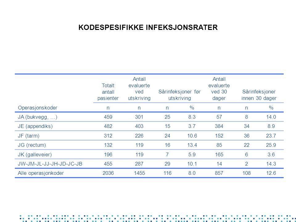 Operasjonskoder Totalt antall pasienter Antall evaluerte ved utskriving Sårinfeksjoner før utskriving Antall evaluerte ved 30 dager Sårinfeksjoner inn