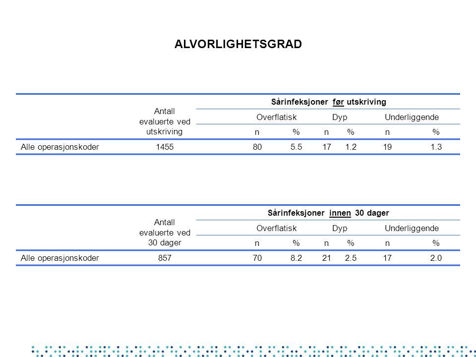 ALVORLIGHETSGRAD Antall evaluerte ved utskriving Sårinfeksjoner før utskriving OverflatiskDypUnderliggende n%n%n% Alle operasjonskoder 1455805.5171.21