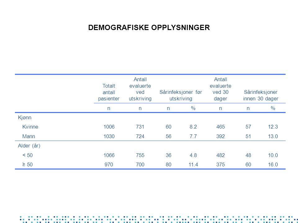 Totalt antall pasienter Antall evaluerte ved utskriving Sårinfeksjoner før utskriving Antall evaluerte ved 30 dager Sårinfeksjoner innen 30 dager nnn%