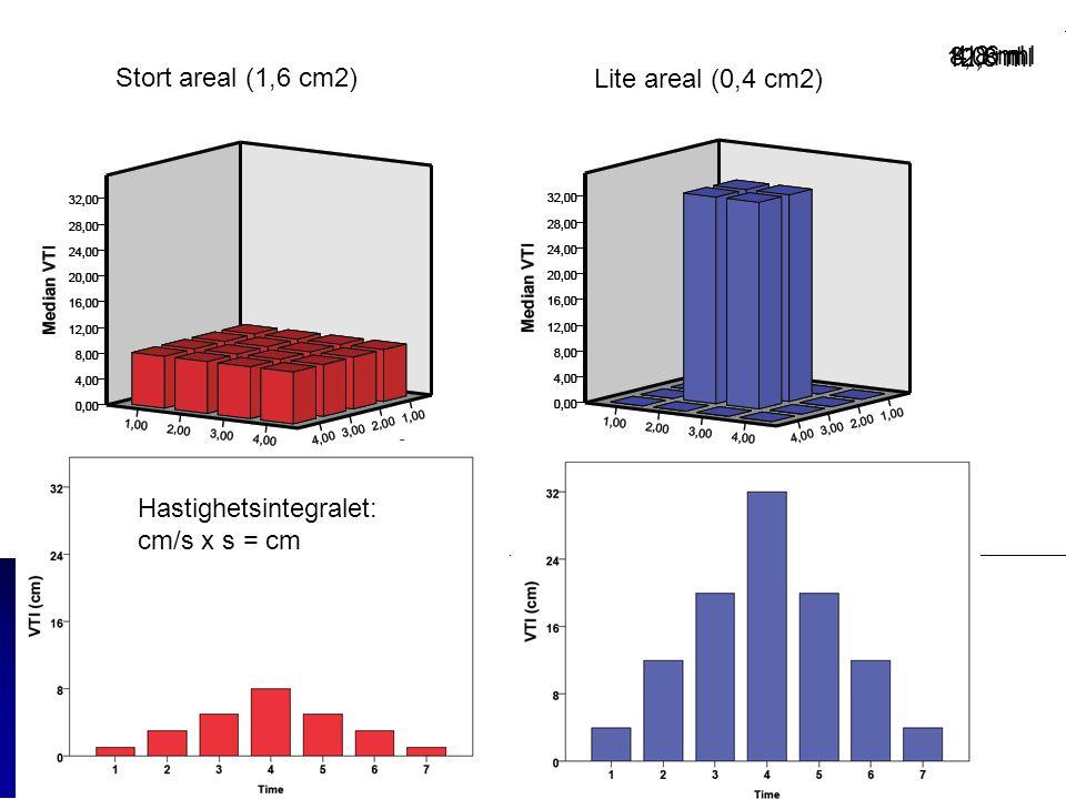 Hastighetsintegralet: cm/s x s = cm Stort areal (1,6 cm2) Lite areal (0,4 cm2) 1,6 ml4.8 ml 12,8 ml 8,0 ml