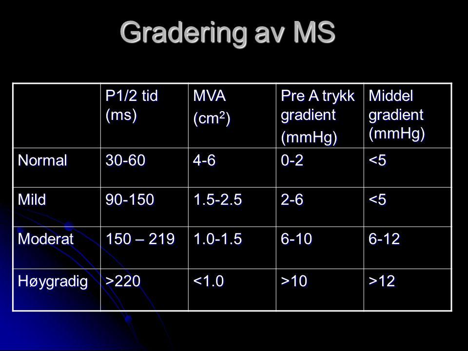 Gradering av MS P1/2 tid (ms) MVA (cm 2 ) Pre A trykk gradient (mmHg) Middel gradient (mmHg) Normal30-604-60-2<5 Mild90-1501.5-2.52-6<5 Moderat 150 –