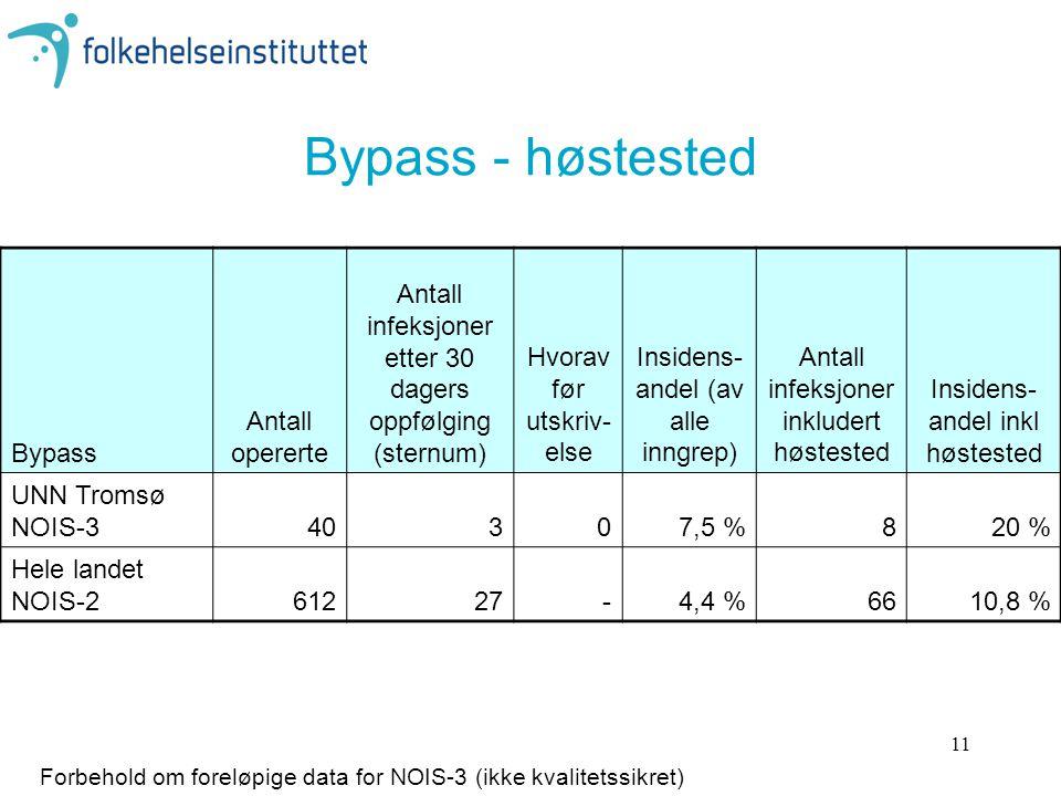 11 Bypass - høstested Bypass Antall opererte Antall infeksjoner etter 30 dagers oppfølging (sternum) Hvorav før utskriv- else Insidens- andel (av alle inngrep) Antall infeksjoner inkludert høstested Insidens- andel inkl høstested UNN Tromsø NOIS-340307,5 %820 % Hele landet NOIS-261227-4,4 %6610,8 % Forbehold om foreløpige data for NOIS-3 (ikke kvalitetssikret)